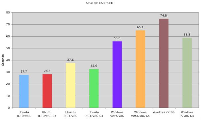 ubuntu_vs_7-6